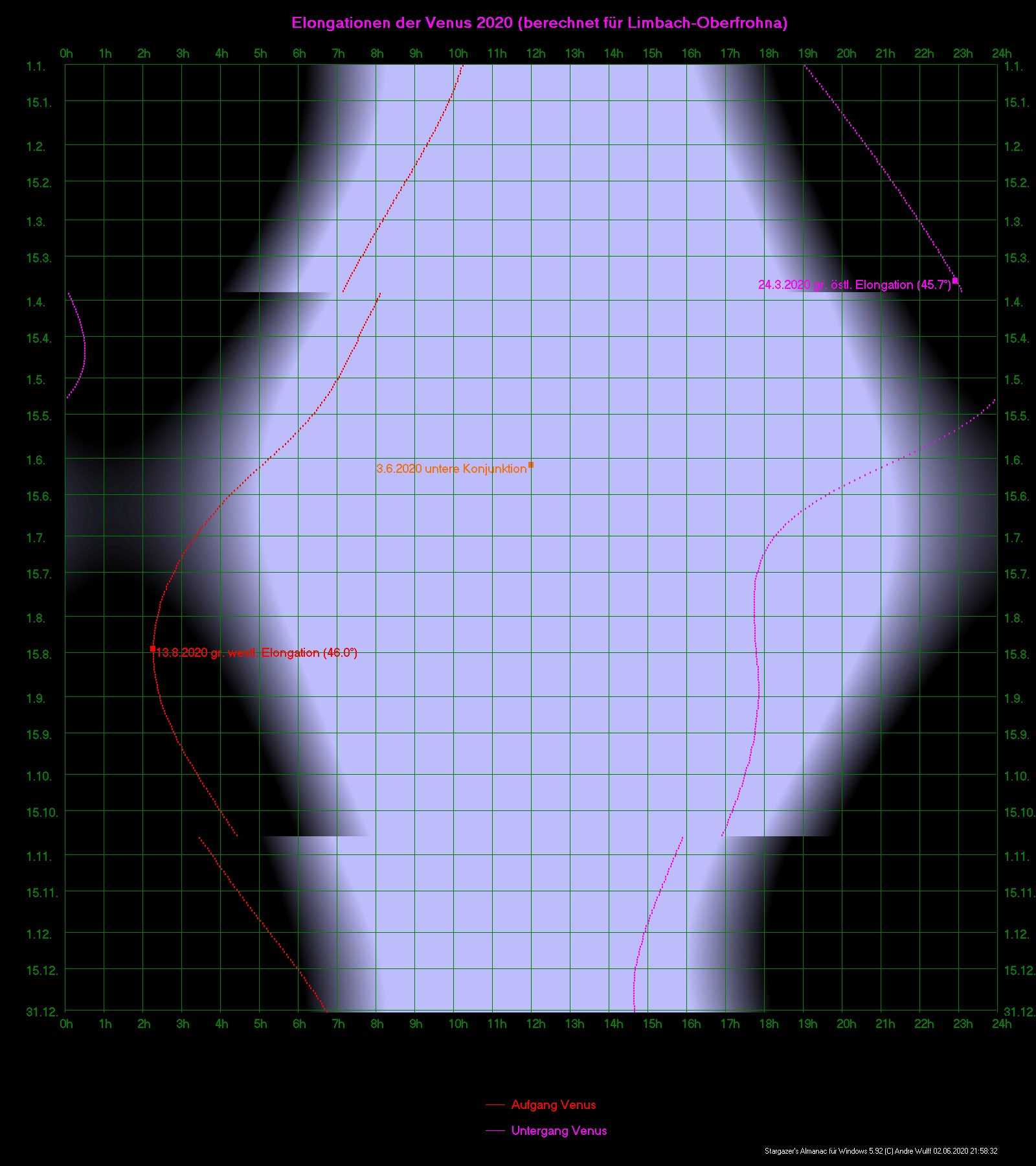 Sichtbarkeit der Venus in diesem Jahr