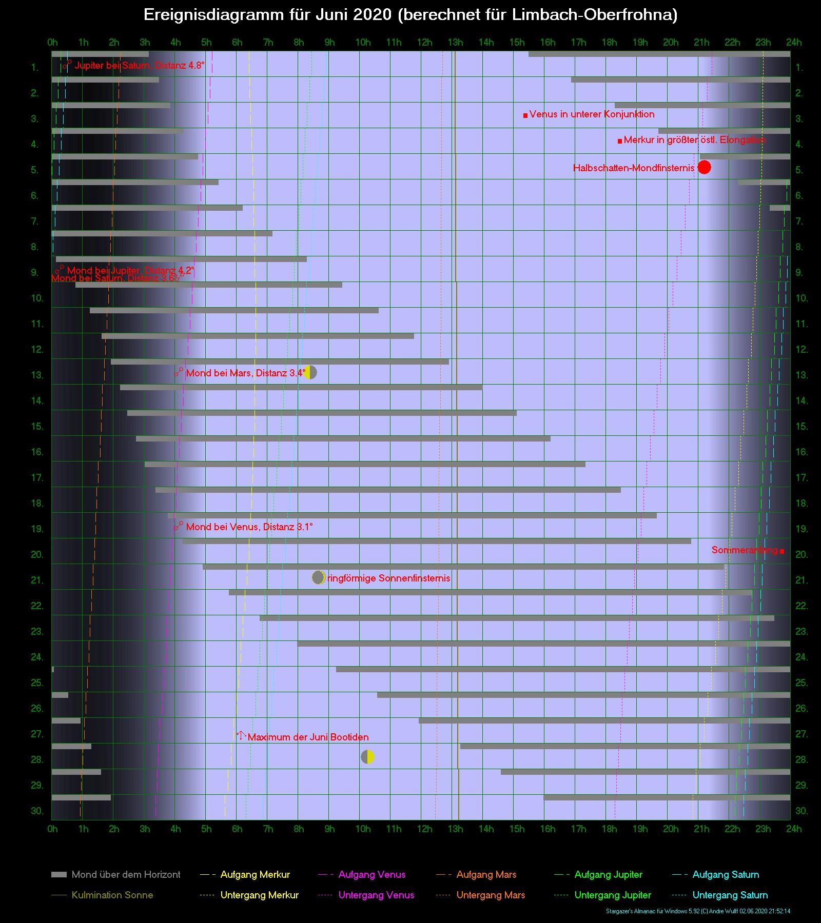 Sichtbarkeit der Planeten Merkur, Venus, Mars, Jupiter und Saturn sowie des Mondes