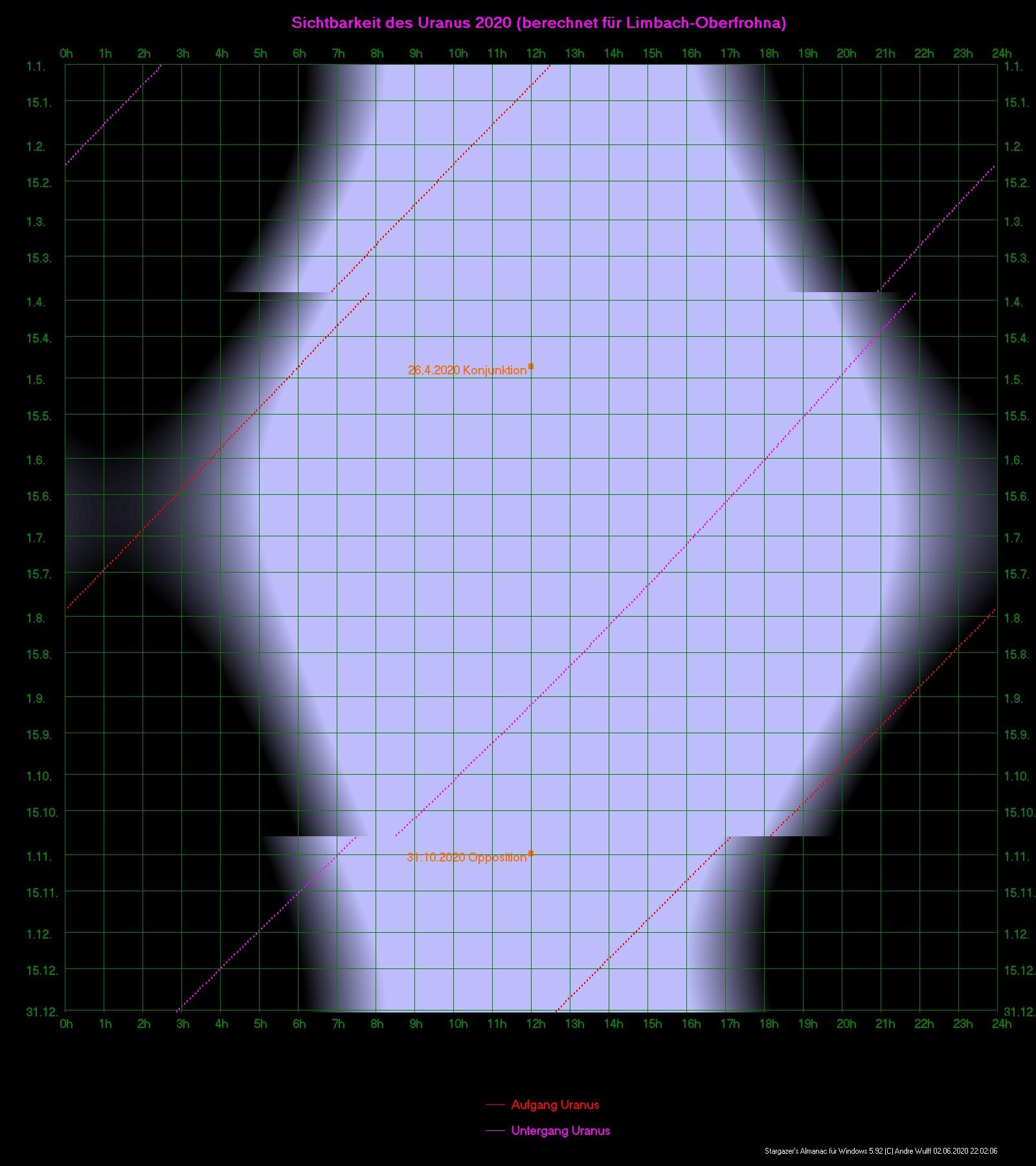 Sichtbarkeit des Uranus in diesem Jahr